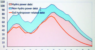 Lyonchhen using this graph from the same IMF report showed how debt to GDP ratio would go down from 2018 onwards